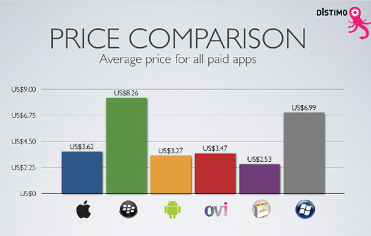 Price-Comparison Apps