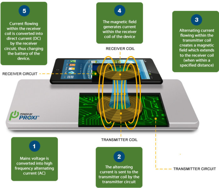 How it wireless charging works